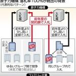 【原発村】 原子力機構業務ほぼ独占するファミリー企業の落札率は「99%」超!
