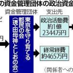 田母神氏、政治資金横領か…容疑で事務所捜索 東京地検★3