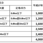 【増税】 バイクの税金が4月から上がります 50cc1000円→2000円 125cc1600円→2400円 250cc超4000円→6000円