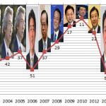 【過去最低】 日本の報道の自由度72位にダウン