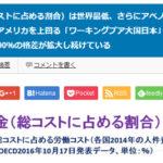 【世界最低】 「ワーキングプア大国日本」、貧困大国アメリカを上回る日本の賃金(総コストに占める割合)