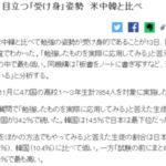 日本の高校生、目立つ「受け身」姿勢… 米中韓と比べ