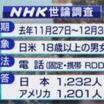 【日米世論調査】日本人「米国と中国、重要なのは?→ 米国66% 中国10%」 米国人「日本と中国、重要なのは?→ 中国58% 日本29%」
