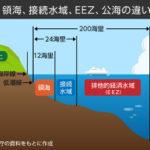 「領土」から近い順に「領海」→「接続水域」→「排他的経済水域(EEZ)」→「公海」。一番近い「領海」でさえ通知しなくても通航が認められている事実。それなのに領海に侵入した!!😡😱🤯と煽るマスコミ