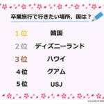 【日本から片道2時間】現役女子高生が卒業旅行で行きたい所はディズニーランドやハワイをおさえて韓国です★5