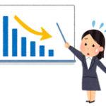 【アベノミクス】今年に入ってから全月で実質賃金指数が下落し続けている